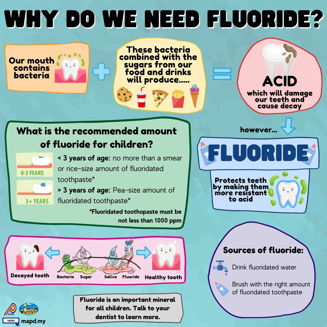 Why do we need fluoride?